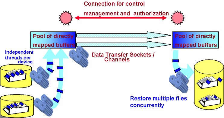 Fast Data Transfer Diagram